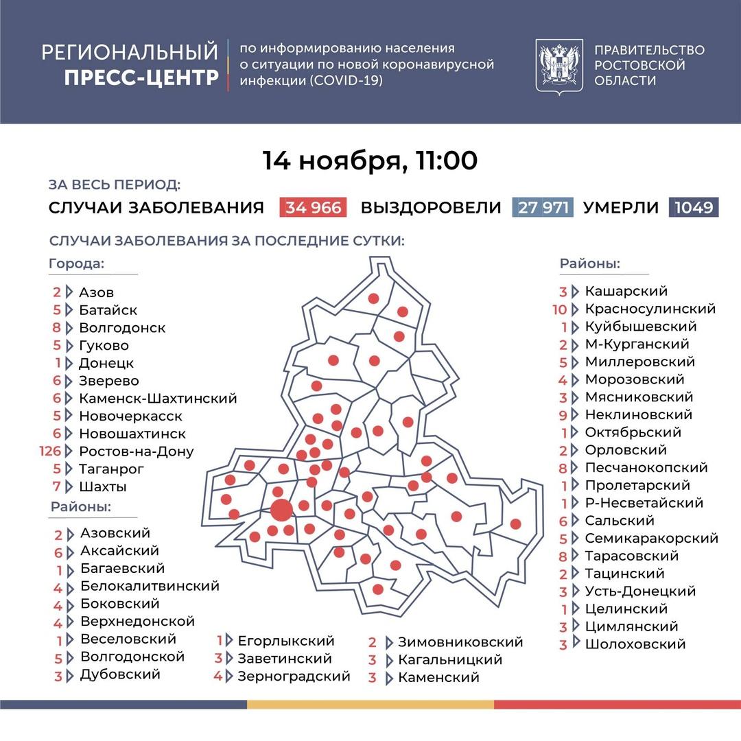 На Дону число инфицированных COVID-19 выросло на 309, в Таганроге 5 новых случаев