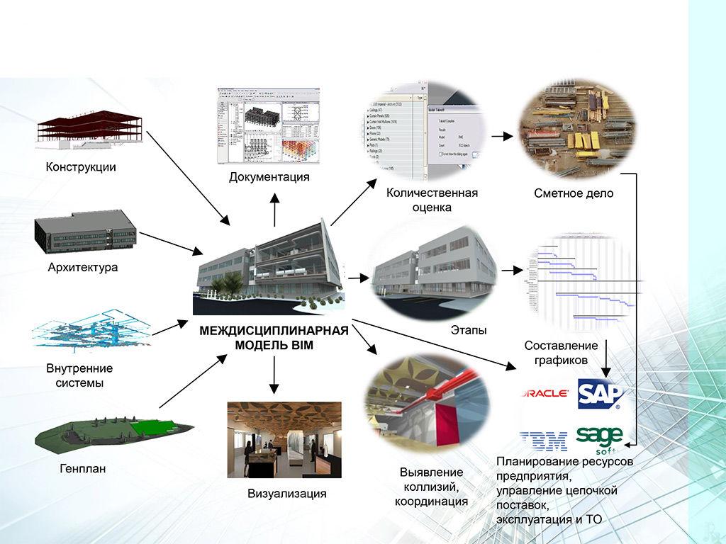 Что такое BIM технологии