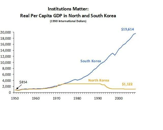 Южная и Северная Кореи до 70-х годов имели схожие экономические показатели, Северная Корея даже была по многим параметрам впереди.