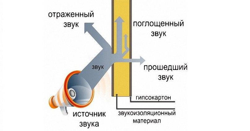 Способы шумоизоляции стен в квартире современными материалами, изображение №3