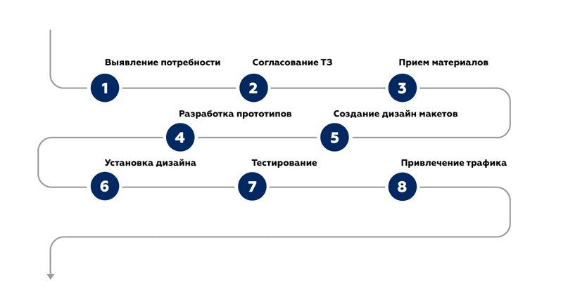 Продвижение крупного регионального застройщика в социальной сети Вконтакте. Часть 1, изображение №3