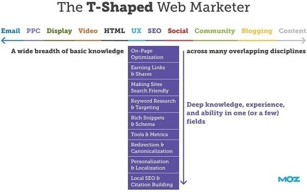 5 способов таргетинга на аудиторию конкурентов в Google AdWords, изображение №2