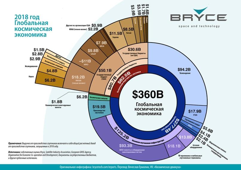 У России четвёртое место по гражданскому бюджету космоса