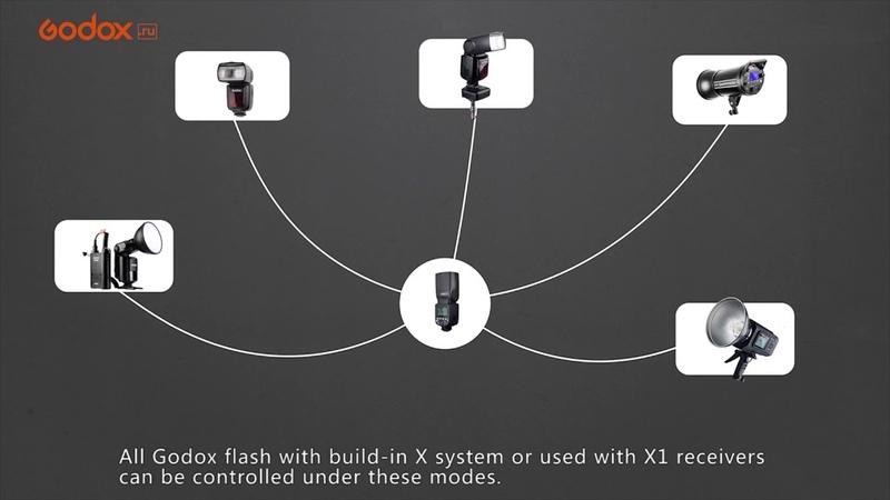 Вспышка Godox Ving V860II. Видеоинструкция