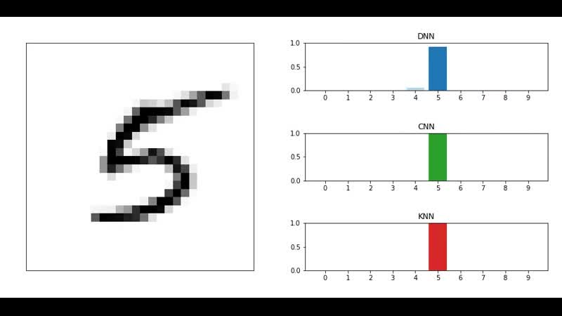 [OC] Recognizing Handwritten Digits As They Are Being Drawn