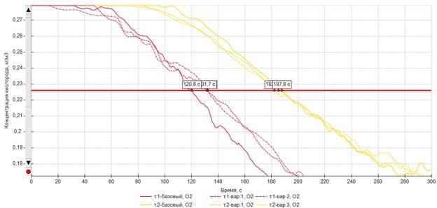 Влияние «ступенчатости» графика мощности на время блокирования, изображение №7