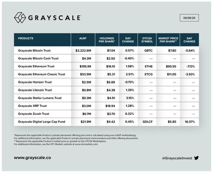Капитализация, состав и цена доли для инвестиционных индексов Grayscale