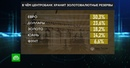 золотоВАЛЮТНЫЕ резервы РФ на 80 состоят из иностранной валюты и лишь на 18 из золота