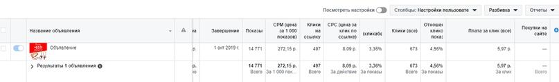 Кейс: Продвижение Ювелирного салона в Ростове-на-дону., изображение №16