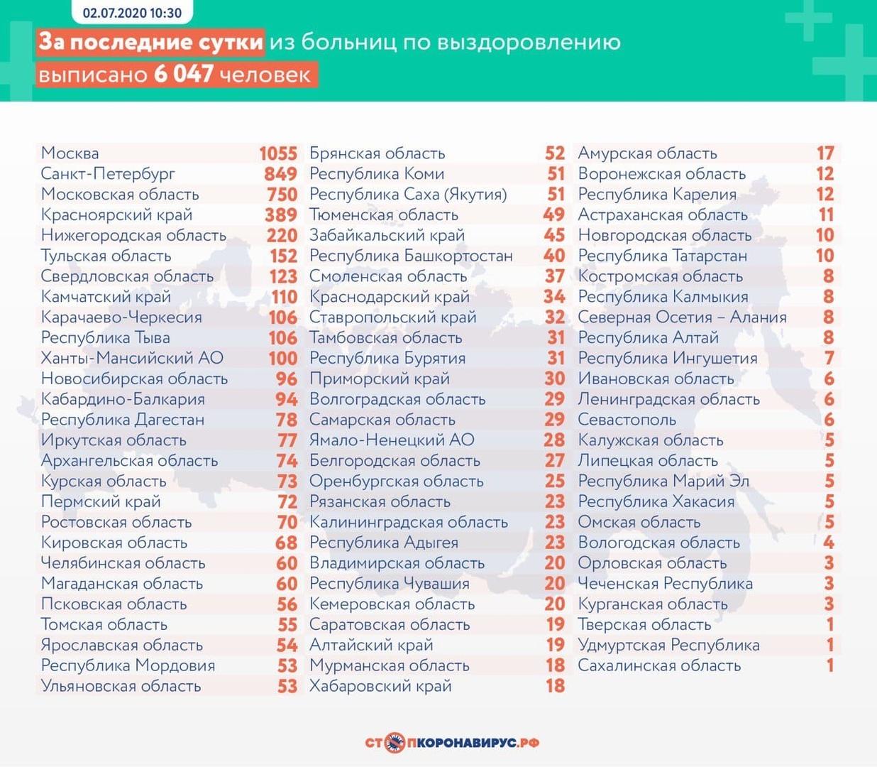 коронавирусная инфекция COVID-19  число заболевших новым вирусом в Нижегородской области