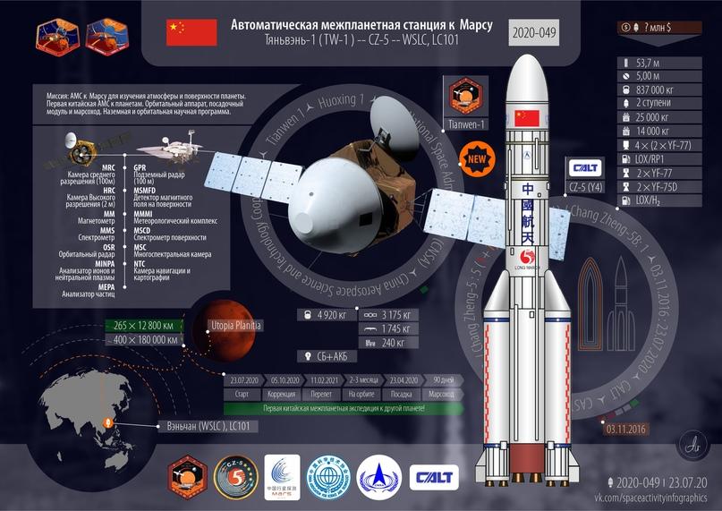 Успешный запуск. Автоматическая межпланетная станция к Марсу. Запуски 2020 года: 55-й; 49-й успешный; 20-й от Китая., изображение №2