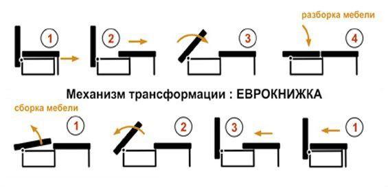 Волшебное превращение дивана в кровать!, изображение №2