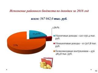 Исполнение бюджета за 2018 год (по проекту решения Земского собрания)