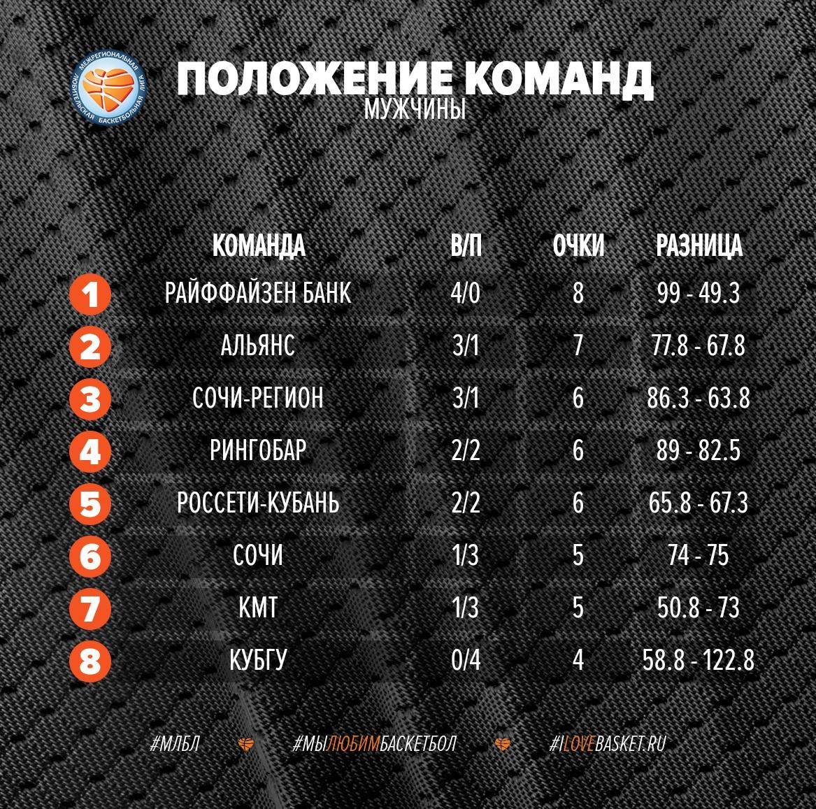 Лига КАУБ 5х5 положение команд