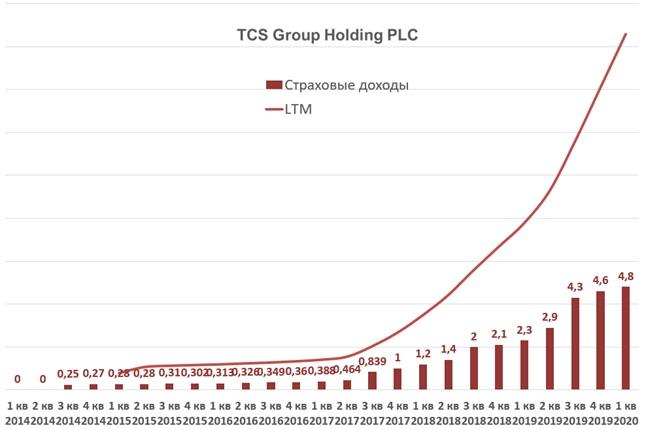 TCS Group Holding: отчет за 1 квартал 2020 года., изображение №5