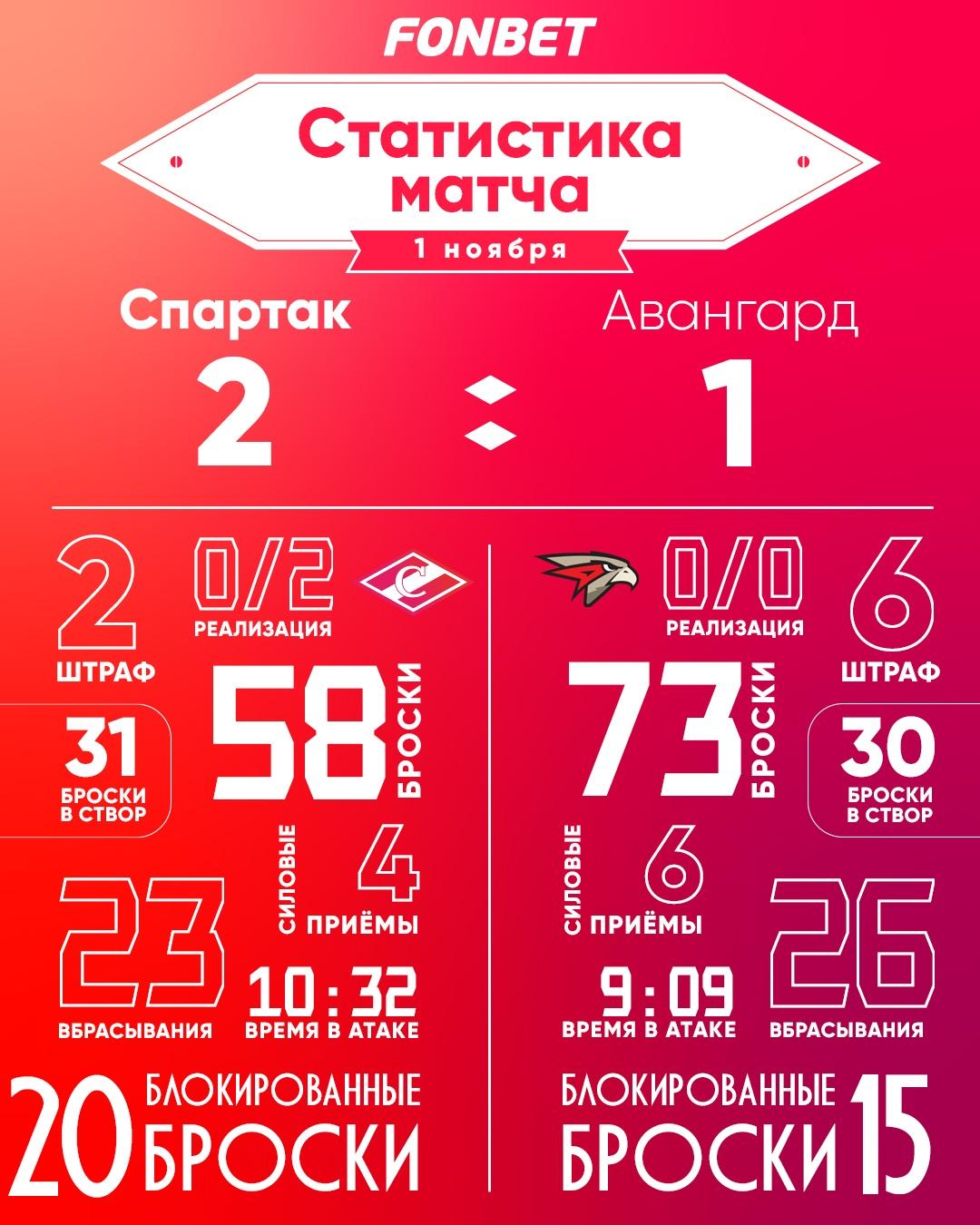 Статистика матча «Спартак» – «Авангард» 2:1 (ОТ)