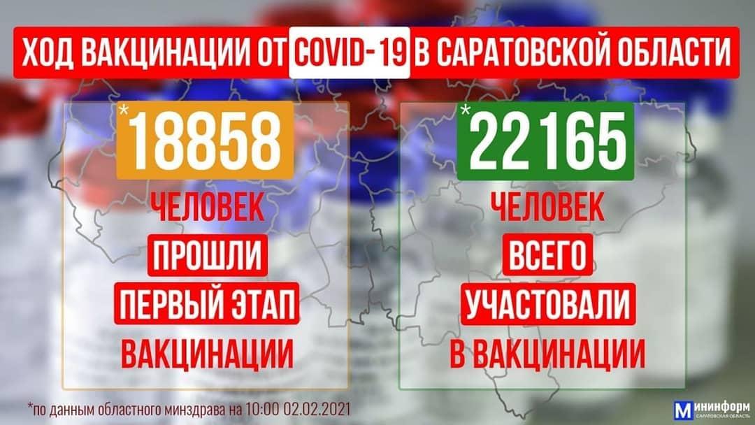Вчера в Саратовскую область поступило более 15 тысяч доз вакцины от коронавируса
