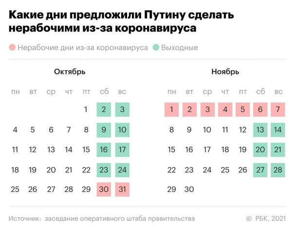 Похоже, намечаются незапланированные выходные  РБК показывает, как возможно будет выглядеть календарь после просьбы вице-премьера Татьяны Голиковой... [читать продолжение]
