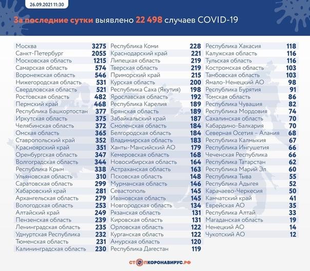 Самарская область 7 дней занимает 4 место в России...