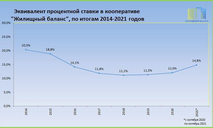 """""""Переплаты"""" в кооперативе """"Жилищный баланс"""", по итогам 2014-2021 годов"""