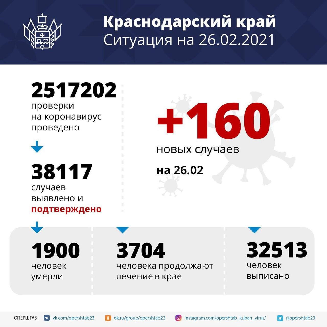 С начала пандемии на Кубани зарегистрировали свыше 38...