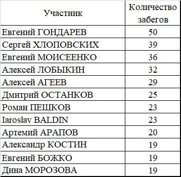 Итоги 2019 г. parkrun Воронеж, изображение №2