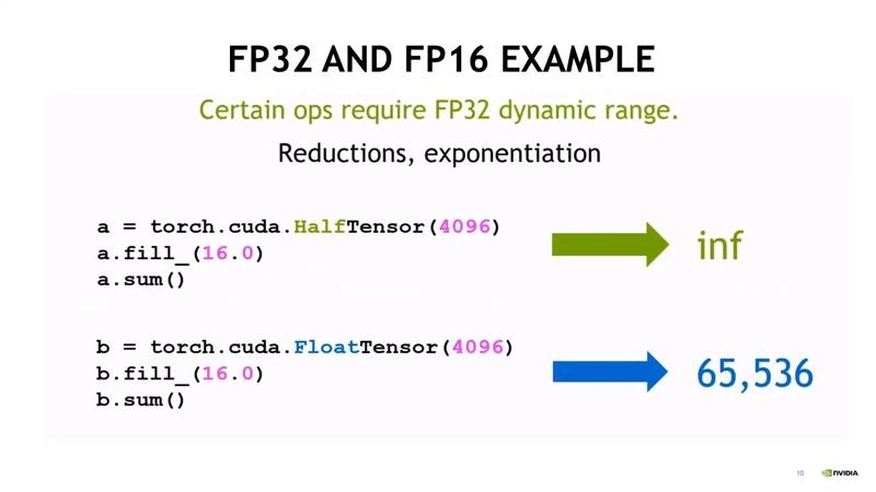 Optimization Track Denis Timonin Fast training with AMP TF32 using TensorCores on NVIDIA GPU