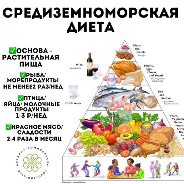 Диета средиземноморская примерное меню